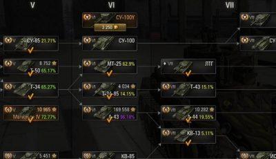 Показ процента отметки на орудие